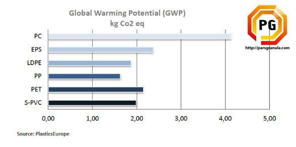 گازهای گلخانه ای توسط پی وی سی
